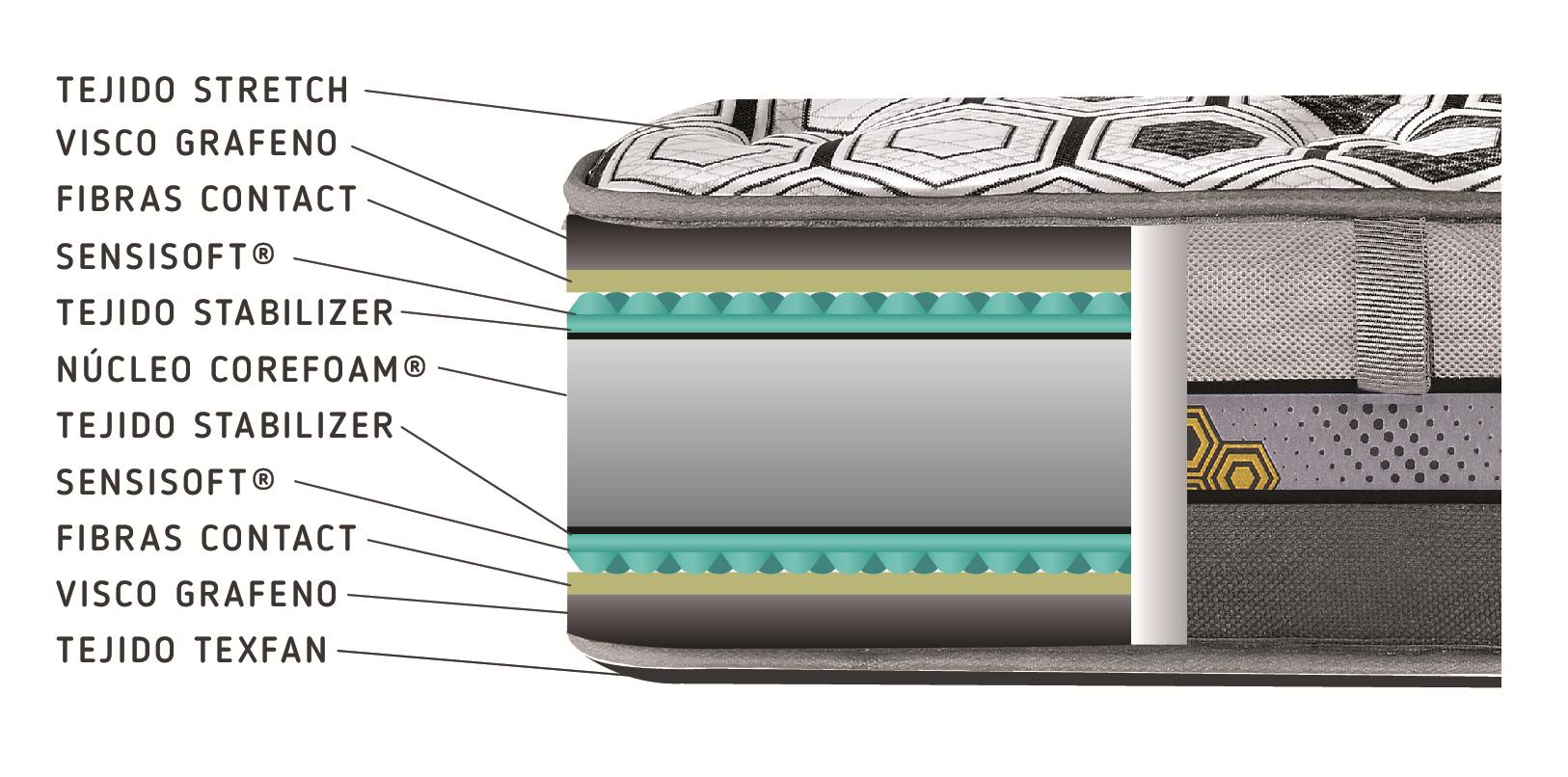 Núcleo colchón viscoelástico Titanio Viscografeno